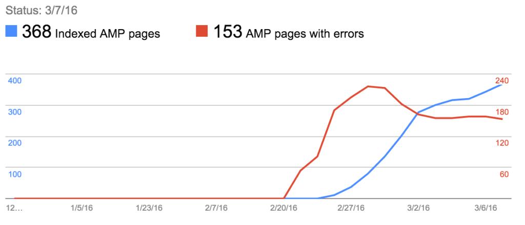Tips para Resolver Errores de AMP