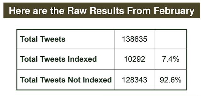 como puedes ver slo el 74 de los tweets del grupo de muestra se presentaron en google por qu no indexa google todos los tweets