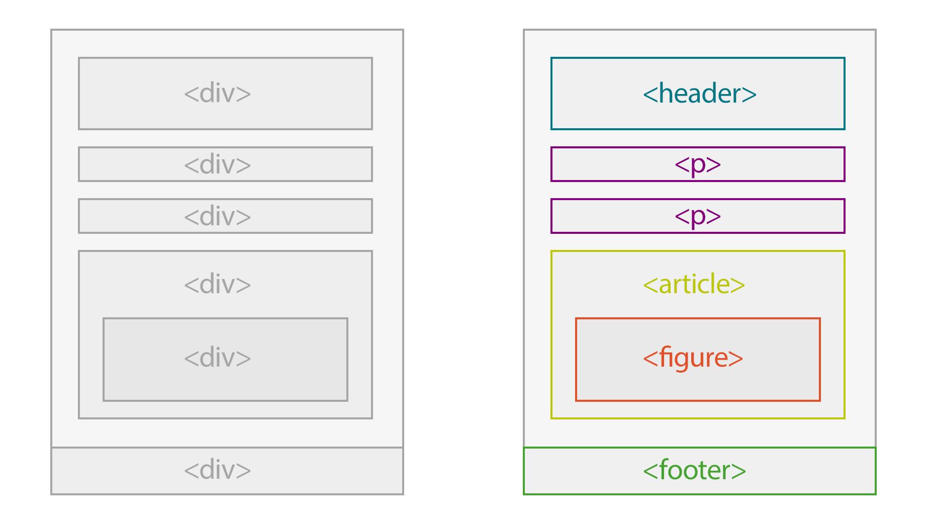 Comparación de HTML No semántico y HTML semántico